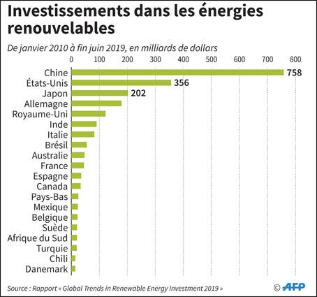 Energies renouvelables: Le Maroc parmi les gros ...